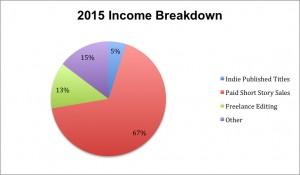 2015 Income Breakdown copy